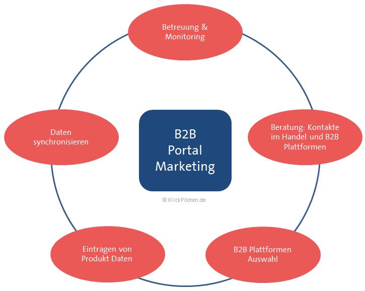 B2B Portal Marketing