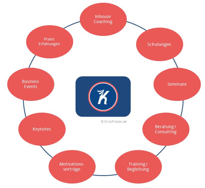 Schulungen & Coaching mit den KlickPiloten