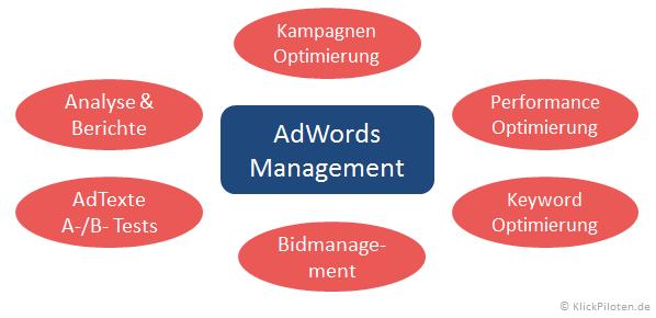 AdWords Management