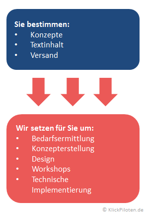 E-Mail Marketing - Konzept und Design