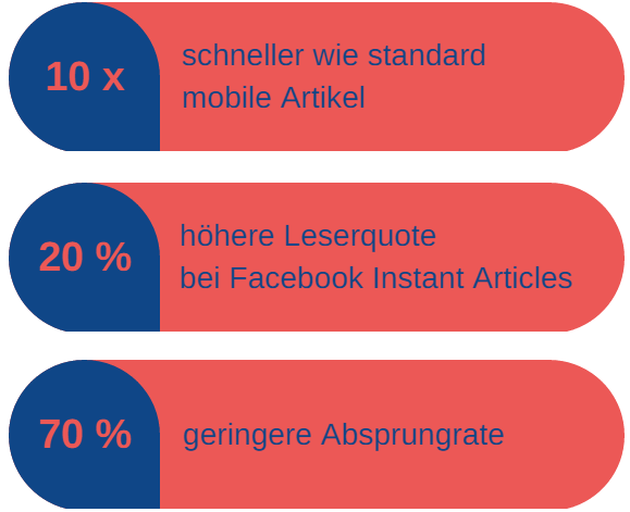 Facebook Instant Articles Facts