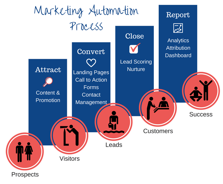 Marketing Automation (2)