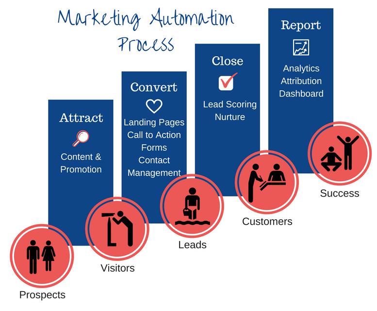 Marketing Automation (2)