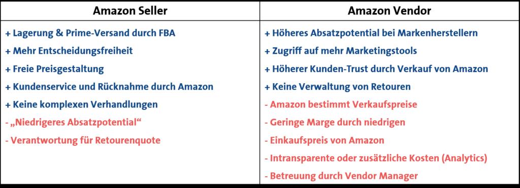 vergleich von amazon seller und amazon vendor
